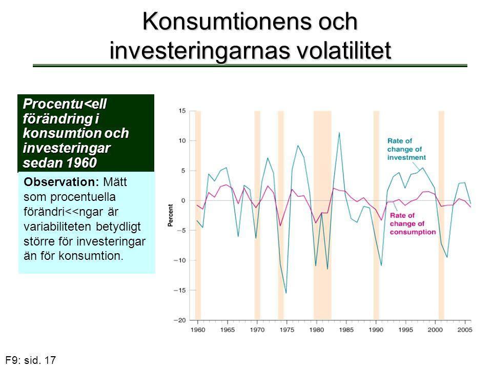 F9: sid. 17 Konsumtionens och investeringarnas volatilitet Procentu<ell förändring i konsumtion och investeringar sedan 1960 Observation: Mätt som pro