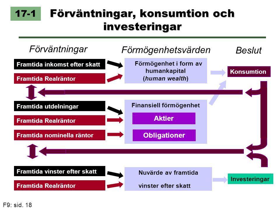 F9: sid. 18 Förväntningar, konsumtion och investeringar 17-1 Framtida inkomst efter skatt Framtida Realräntor Framtida vinster efter skatt Framtida Re