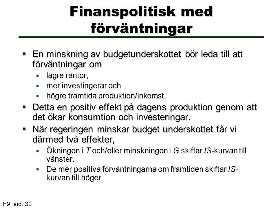F9: sid. 32 Finanspolitisk med förväntningar  En minskning av budgetunderskottet bör leda till att förväntningar om  lägre räntor,  mer investinger