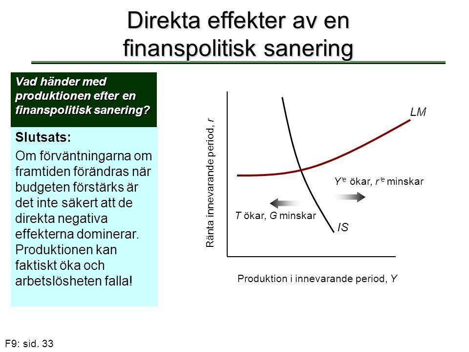 F9: sid. 33 Direkta effekter av en finanspolitisk sanering Vad händer med produktionen efter en finanspolitisk sanering? Slutsats: Om förväntningarna