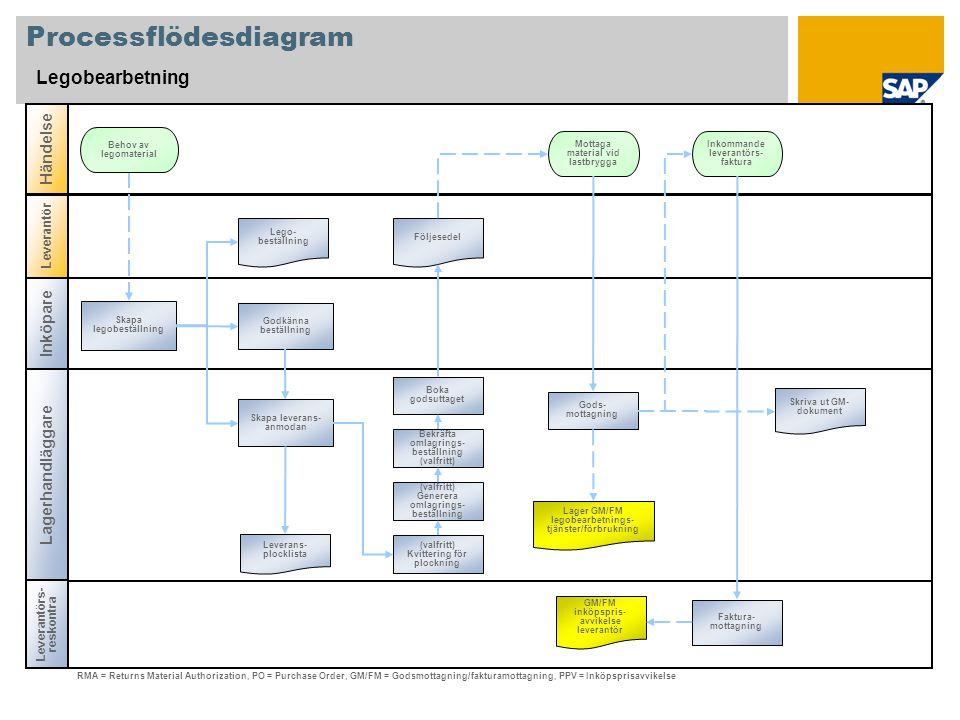 Processflödesdiagram Legobearbetning Inköpare Lagerhandläggare Leverantörs- reskontra Händelse Leverantör Mottaga material vid lastbrygga Leverans- plocklista GM/FM inköpspris- avvikelse leverantör RMA = Returns Material Authorization, PO = Purchase Order, GM/FM = Godsmottagning/fakturamottagning, PPV = Inköpsprisavvikelse Inkommande leverantörs- faktura Följesedel Lego- beställning Faktura- mottagning (valfritt) Generera omlagrings- beställning (valfritt) Kvittering för plockning Gods- mottagning Bekräfta omlagrings- beställning (valfritt) Boka godsuttaget Skapa leverans- anmodan Godkänna beställning Skapa legobeställning Lager GM/FM legobearbetnings- tjänster/förbrukning Skriva ut GM- dokument Behov av legomaterial