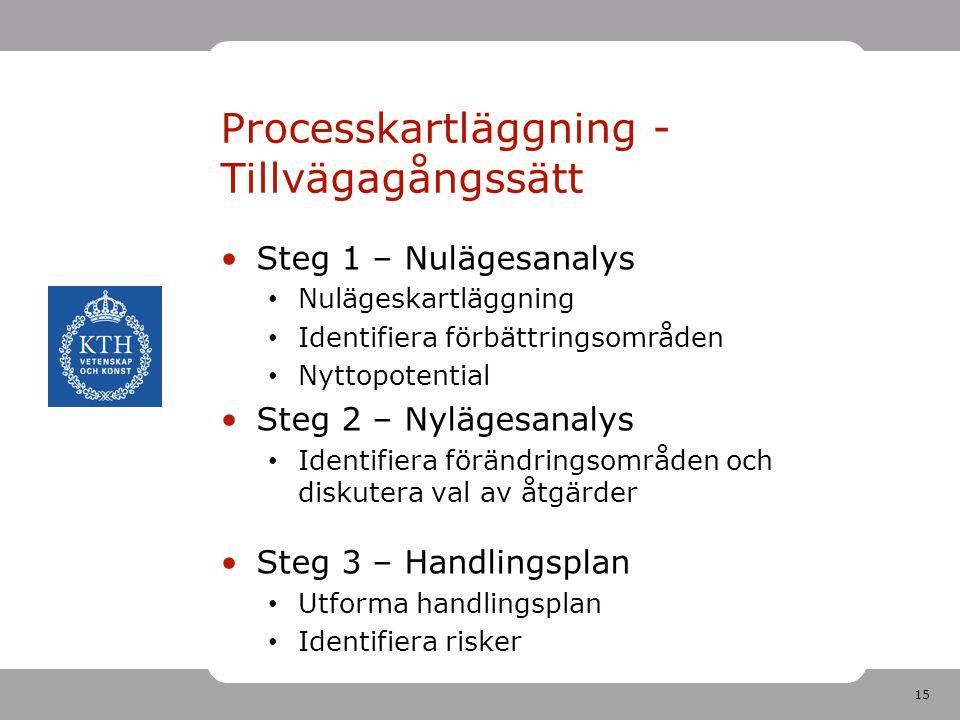 15 Processkartläggning - Tillvägagångssätt •Steg 1 – Nulägesanalys • Nulägeskartläggning • Identifiera förbättringsområden • Nyttopotential •Steg 2 –