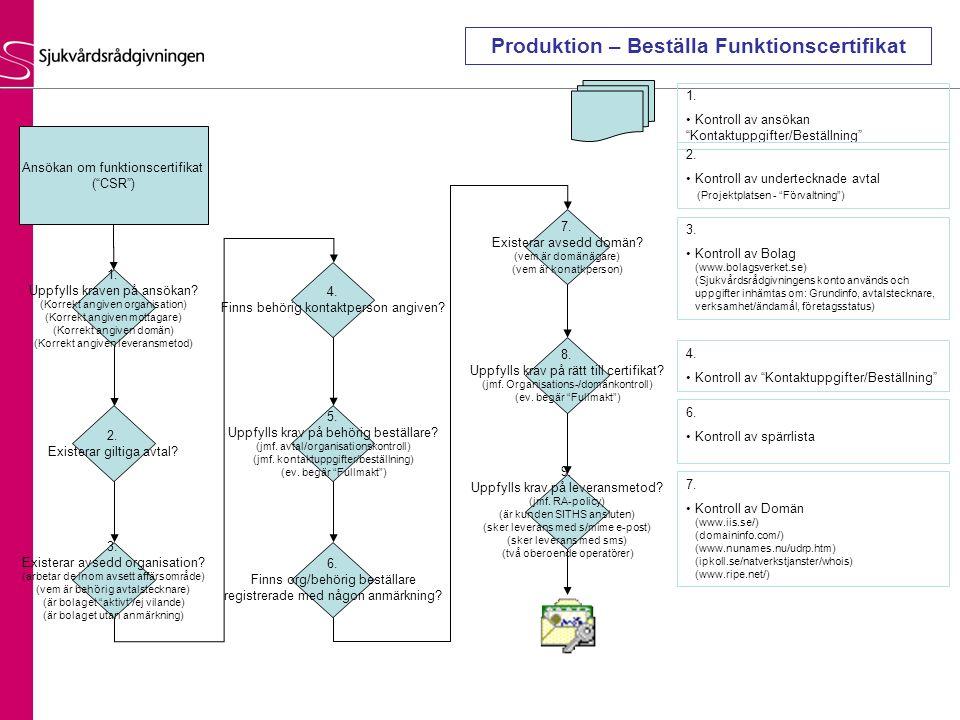 """Ansökan om funktionscertifikat (""""CSR"""") 1. Uppfylls kraven på ansökan? (Korrekt angiven organisation) (Korrekt angiven mottagare) (Korrekt angiven domä"""