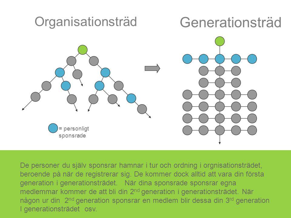 Organisationsträd De personer du själv sponsrar hamnar i tur och ordning i orgnisationsträdet, beroende på när de registrerar sig. De kommer dock allt