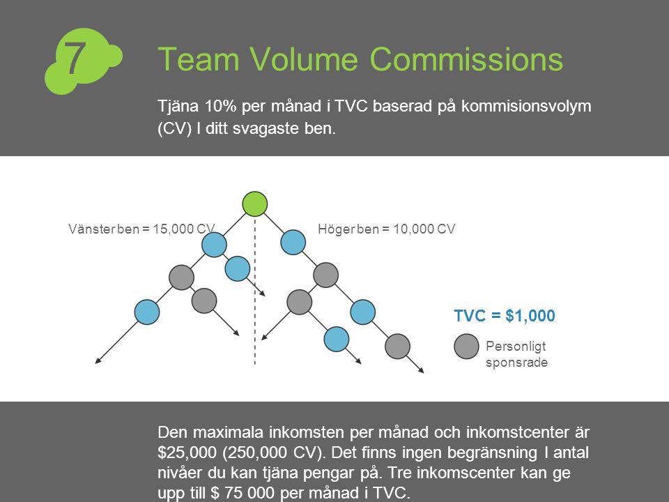 Team Volume Commissions Höger ben = 10,000 CVVänster ben = 15,000 CV Personligt sponsrade TVC = $1,000 Den maximala inkomsten per månad och inkomstcen