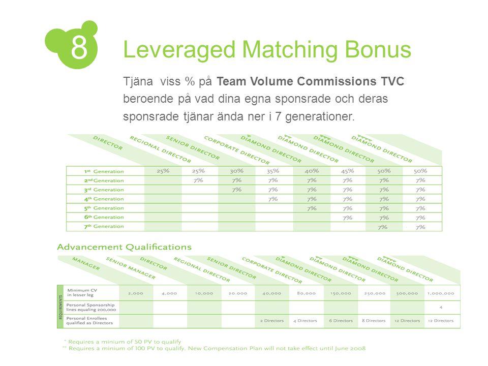 Leveraged Matching Bonus Tjäna viss % på Team Volume Commissions TVC beroende på vad dina egna sponsrade och deras sponsrade tjänar ända ner i 7 gener