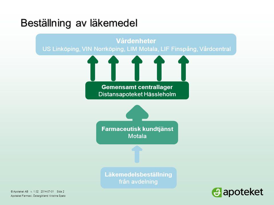 © Apoteket AB v. 1.02 2014-07-01Sida 2 Apoteket Farmaci, Östergötland Kristina Spetz Beställning av läkemedel Vårdenheter US Linköping, VIN Norrköping