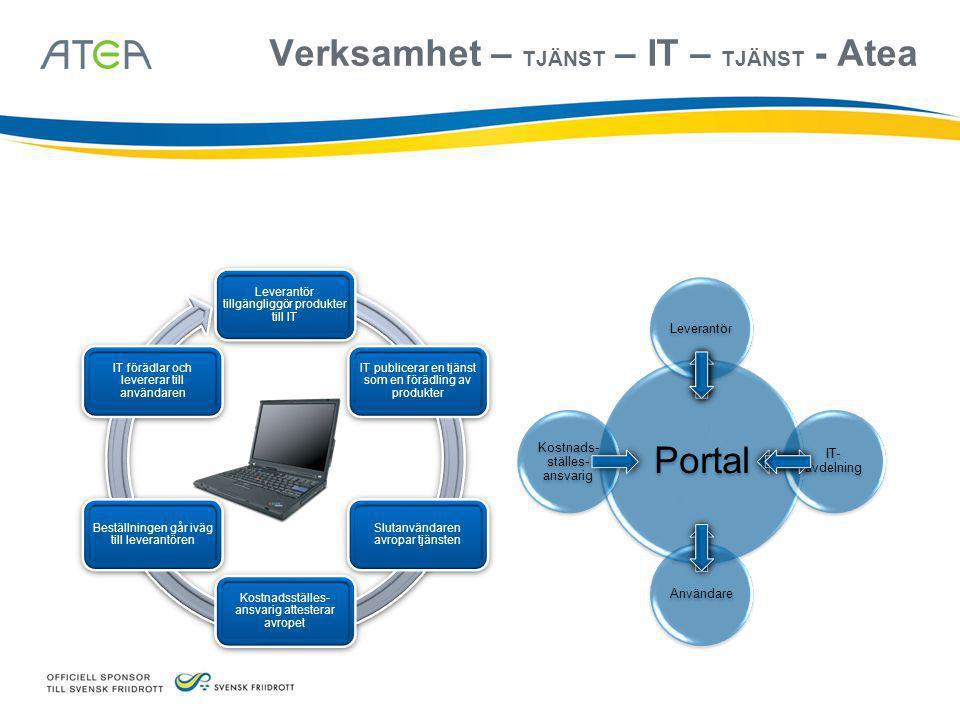Verksamhet – TJÄNST – IT – TJÄNST - Atea Portal Leverantör IT- avdelning Användare Kostnads- ställes- ansvarig