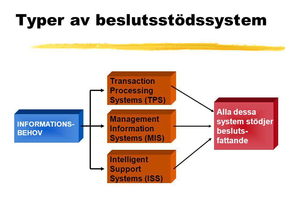 Typer av beslutsstödssystem Transaction Processing Systems (TPS) Management Information Systems (MIS) Intelligent Support Systems (ISS) INFORMATIONS- BEHOV Alla dessa system stödjer besluts- fattande