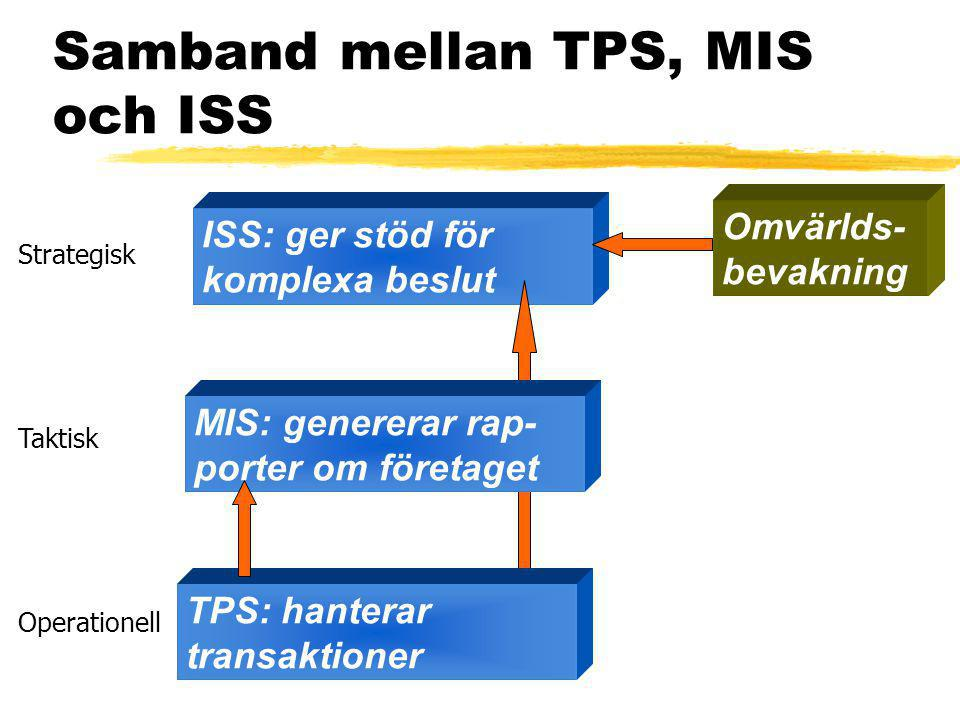ISS: ger stöd för komplexa beslut Samband mellan TPS, MIS och ISS TPS: hanterar transaktioner Omvärlds- bevakning MIS: genererar rap- porter om företaget Operationell Taktisk Strategisk