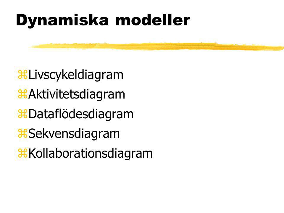 Dynamiska modeller zLivscykeldiagram zAktivitetsdiagram zDataflödesdiagram zSekvensdiagram zKollaborationsdiagram