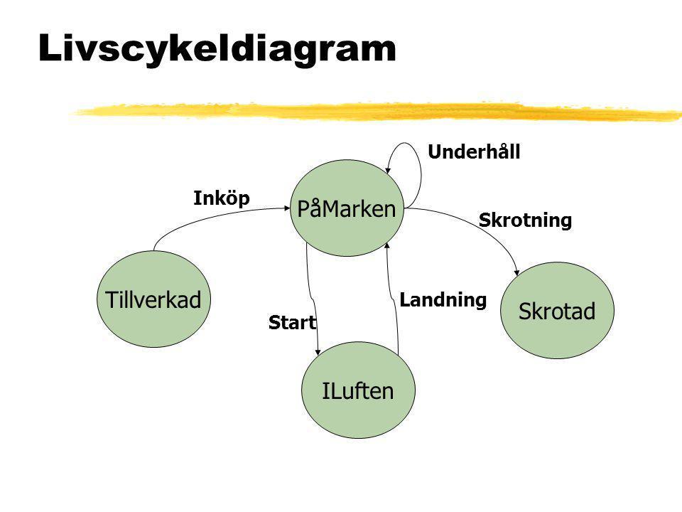 Livscykeldiagram Tillverkad PåMarken Skrotad ILuften Inköp Underhåll Skrotning Landning Start