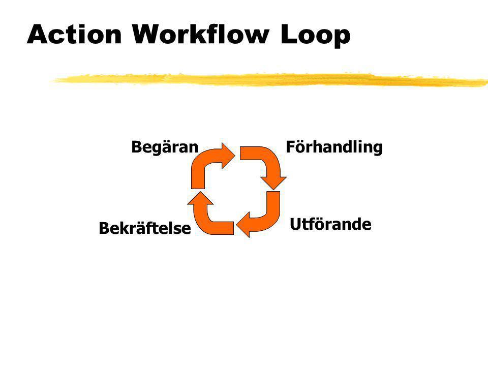 Action Workflow Loop Begäran Bekräftelse Utförande Förhandling