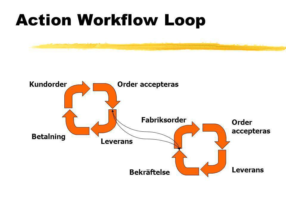 Action Workflow Loop Kundorder Betalning Leverans Order accepteras Fabriksorder Bekräftelse Leverans Order accepteras