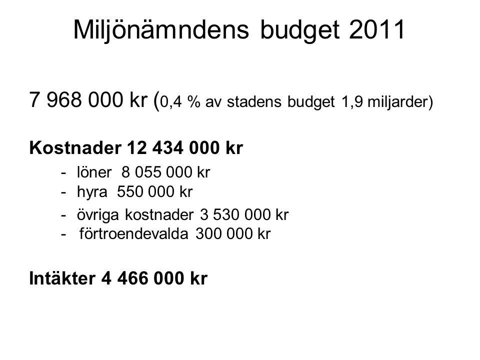 Miljönämndens budget 2011 7 968 000 kr ( 0,4 % av stadens budget 1,9 miljarder) Kostnader 12 434 000 kr -löner 8 055 000 kr -hyra 550 000 kr -övriga kostnader 3 530 000 kr - förtroendevalda 300 000 kr Intäkter 4 466 000 kr