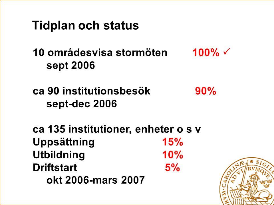 Tidplan och status 10 områdesvisa stormöten 100%  sept 2006 ca 90 institutionsbesök 90% sept-dec 2006 ca 135 institutioner, enheter o s v Uppsättning 15% Utbildning 10% Driftstart 5% okt 2006-mars 2007