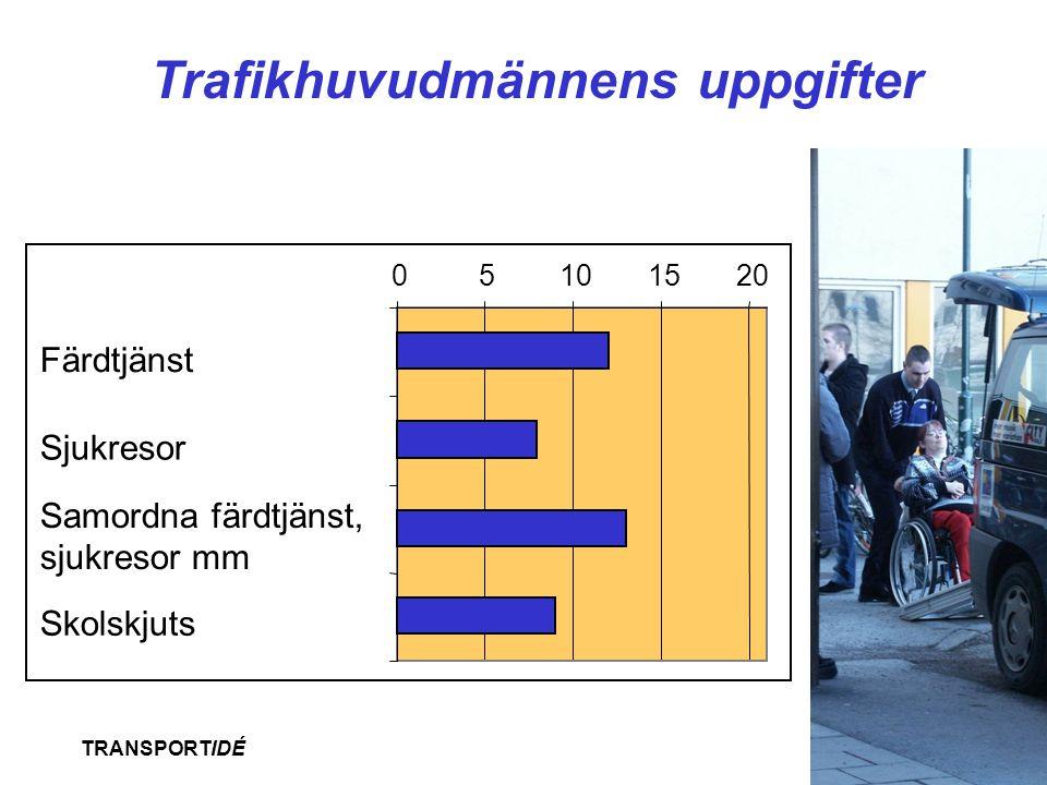 TRANSPORTIDÉ Trafikhuvudmännens uppgifter 05101520 Färdtjänst Sjukresor Samordna färdtjänst, sjukresor mm Skolskjuts