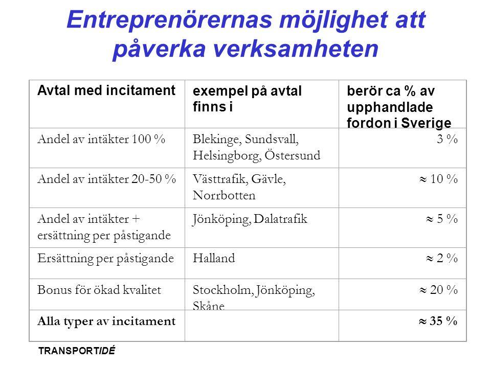 TRANSPORTIDÉ Entreprenörernas möjlighet att påverka verksamheten Avtal med incitamentexempel på avtal finns i berör ca % av upphandlade fordon i Sveri