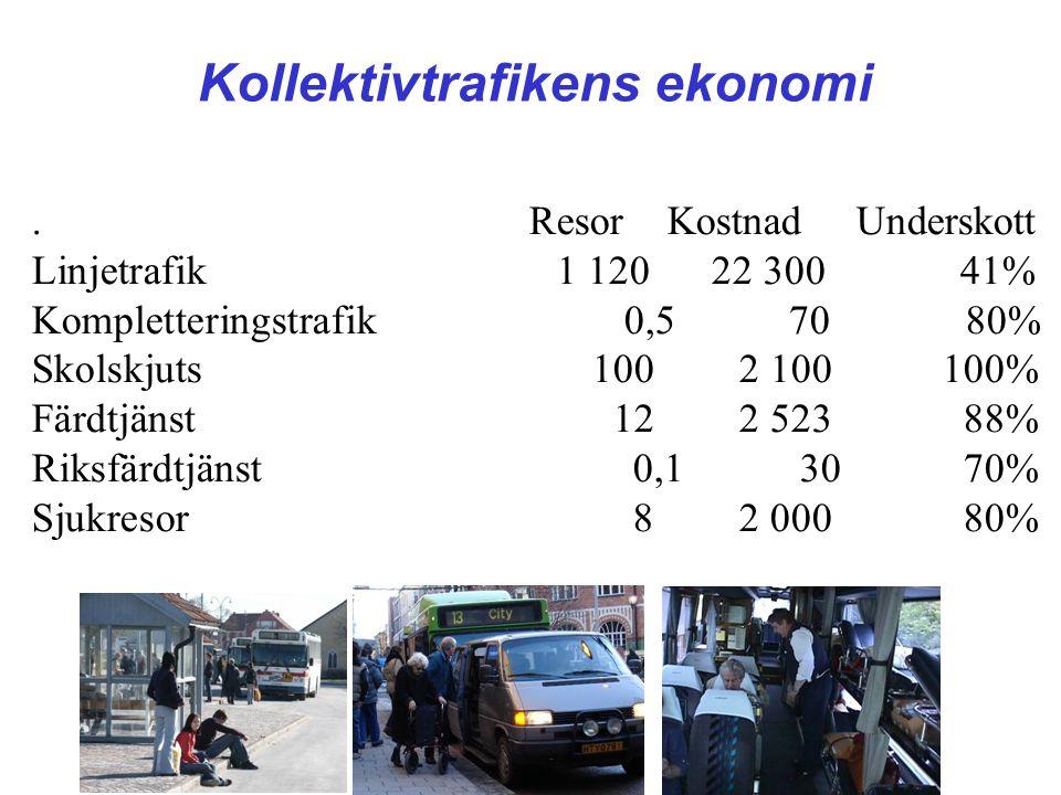 TRANSPORTIDÉ Kollektivtrafikens ekonomi. Resor Kostnad Underskott Linjetrafik 1 120 22 300 41% Kompletteringstrafik 0,5 70 80% Skolskjuts 100 2 100 10