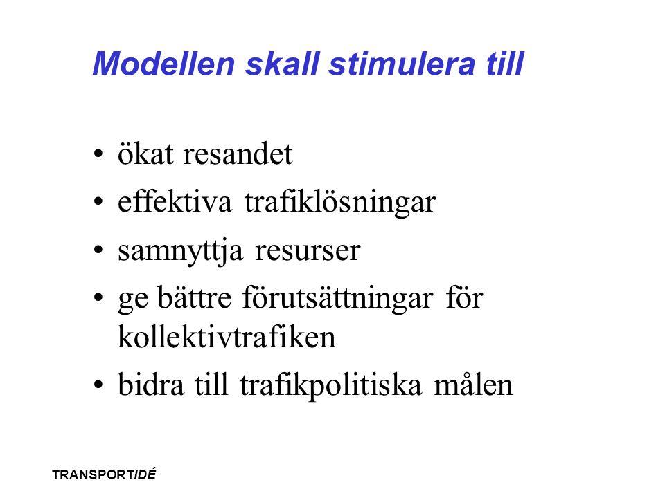 TRANSPORTIDÉ Modeller för kostnadsfördelning •Grundmodellen –Gemensamt huvudmannaskap och kostnadsansvar •Gävleborgsmodellen (Gävleborg, Jämtland, Kalmar, Uppsala, Västernorrland, Västerbotten, Västtrafik, och Östergötland) –Gemensamt ansvar, men landsting och kommuner beställer och betalar för trafik •Land3tingsmodellen (Stockholm, Skåne, Gotland) –Endast landstinget är huvudman