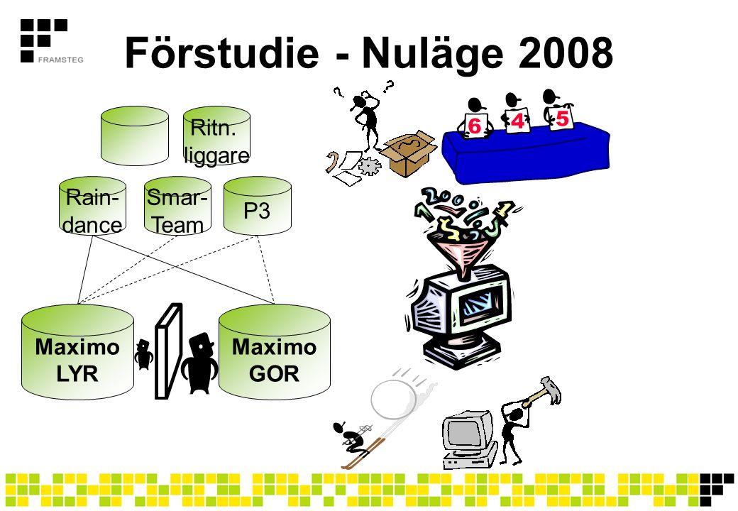Förstudie - Nuläge 2008 Maximo LYR Rain- dance Smar- Team P3 Maximo GOR Ritn. liggare