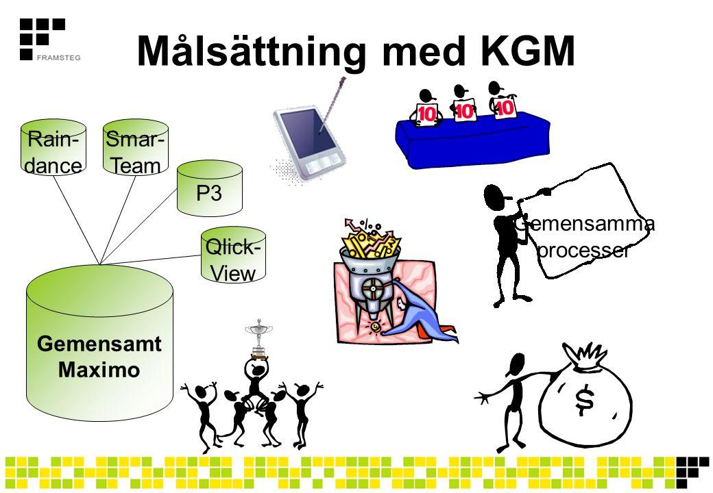 Målsättning med KGM Gemensamma processer Gemensamt Maximo Rain- dance Smar- Team P3 Qlick- View