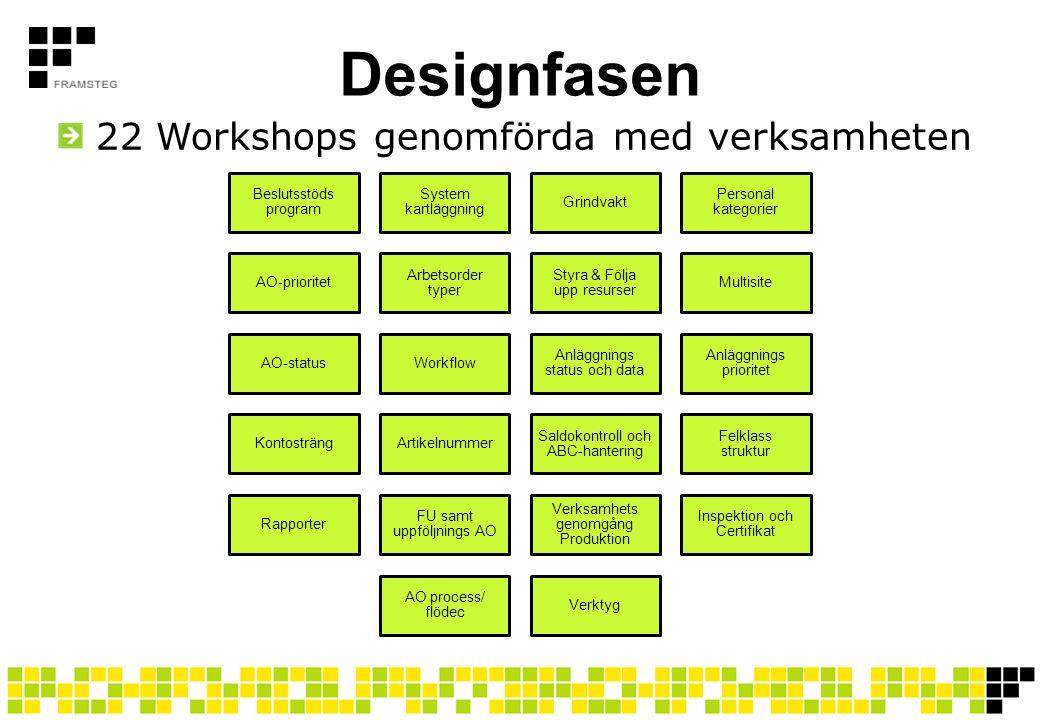 Designfasen 22 Workshops genomförda med verksamheten Beslutsstöds program System kartläggning Grindvakt Personal kategorier AO-prioritet Arbetsorder t