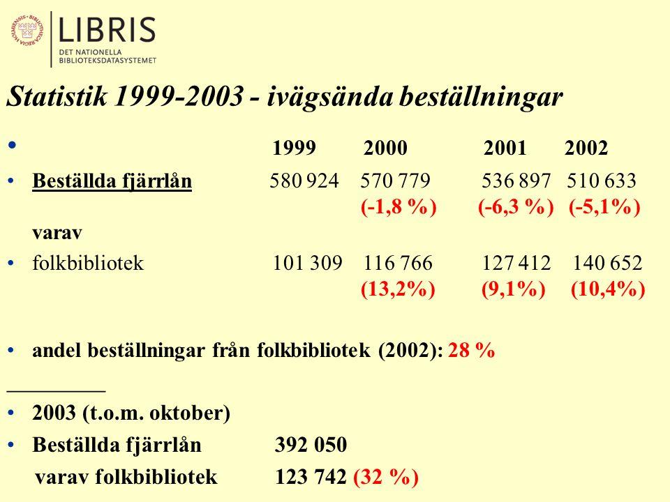 • 1999 2000 20012002 •Antal fjärrlån 580 924 570 799 536 897 510 633 varav •kopior 274 921 261 833227 114186 228 (47 %) (45 %)(42 %) (36%) lån 306 003 308 896 309 783324 405 (53 %) (55 %) (58 %) (64%) ____________ •2003 (t.o.m.