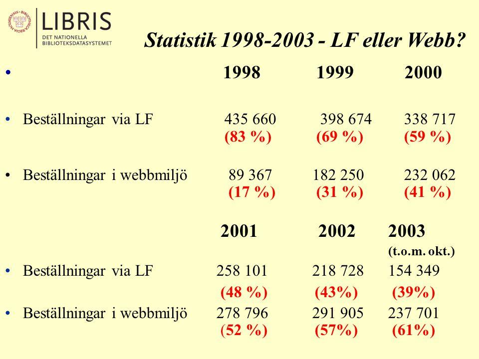 LIBRIS webbsök •start våren 1997 •tre sökformulär som tillgodoser olika användargrupper (expert – allmänhet): –formulär för enkel sökning (knappt 50%) –utökad sökning (drygt 40 %) –boolesk sökning (ca 1 %) •antal sökningar/dag: drygt 50 000 LIBRIS det nationella biblioteksdatasystemet