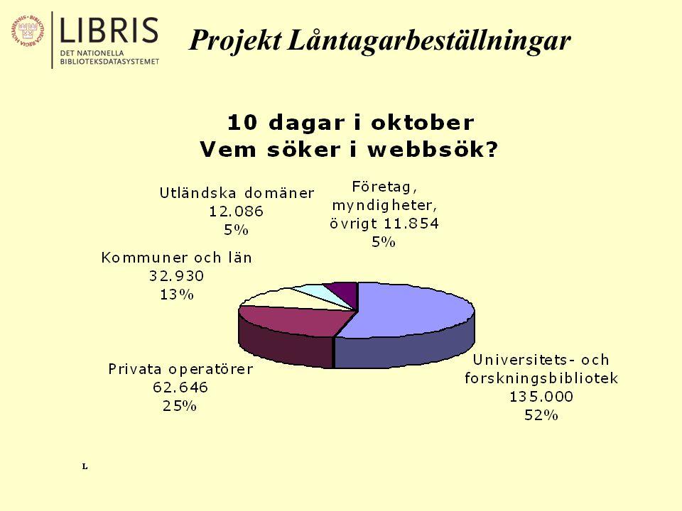 Projekt Låntagarbeställningar