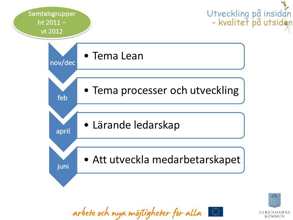 nov/dec •Tema Lean feb •Tema processer och utveckling april •Lärande ledarskap juni •Att utveckla medarbetarskapet Samtalsgrupper ht 2011 – vt 2012 Sa