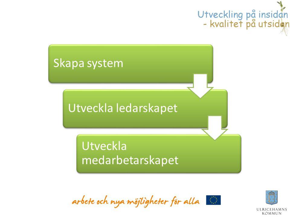 Skapa systemUtveckla ledarskapet Utveckla medarbetarskapet