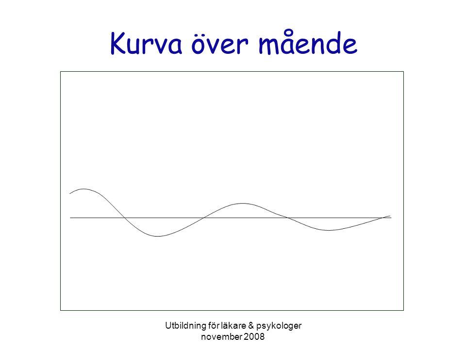 Utbildning för läkare & psykologer november 2008 Kurva över mående