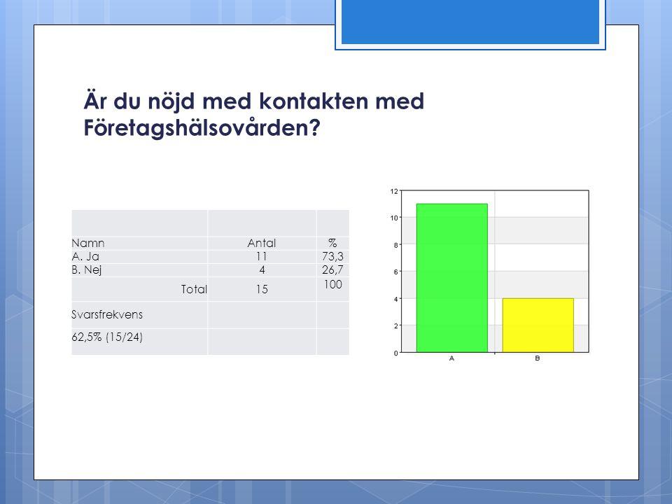 Är du nöjd med kontakten med Företagshälsovården? NamnAntal% A. Ja1173,3 B. Nej426,7 Total15 100 Svarsfrekvens 62,5% (15/24)