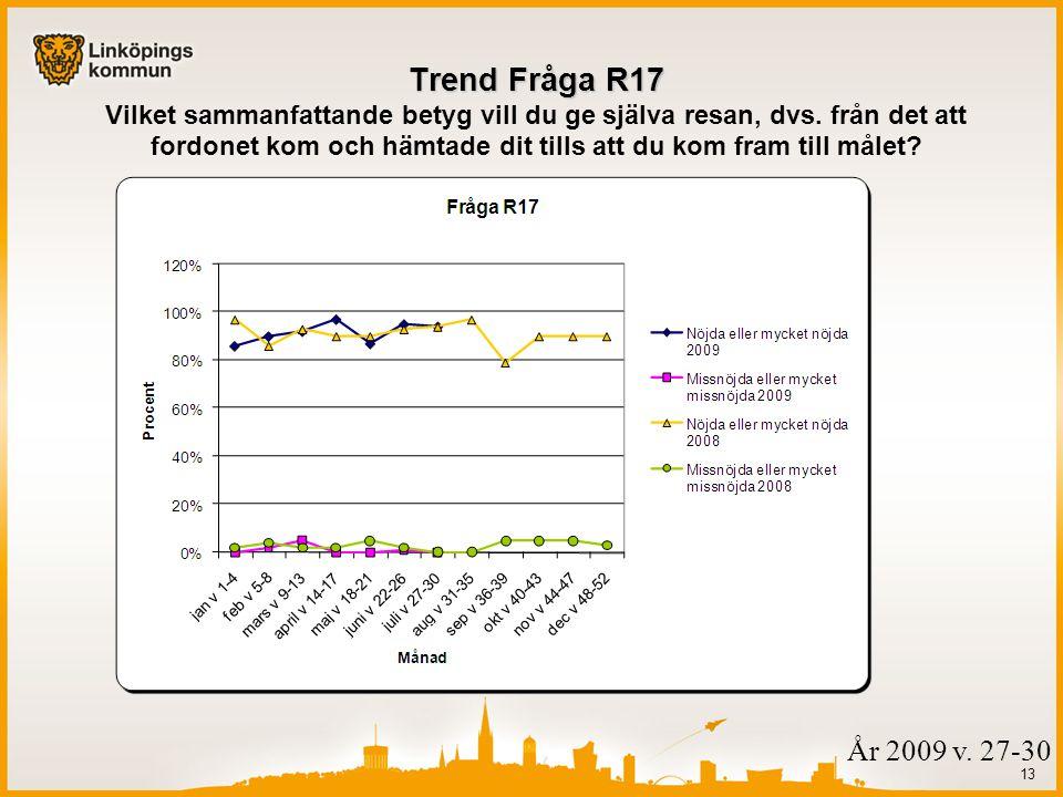 13 Trend Fråga R17 Trend Fråga R17 Vilket sammanfattande betyg vill du ge själva resan, dvs.