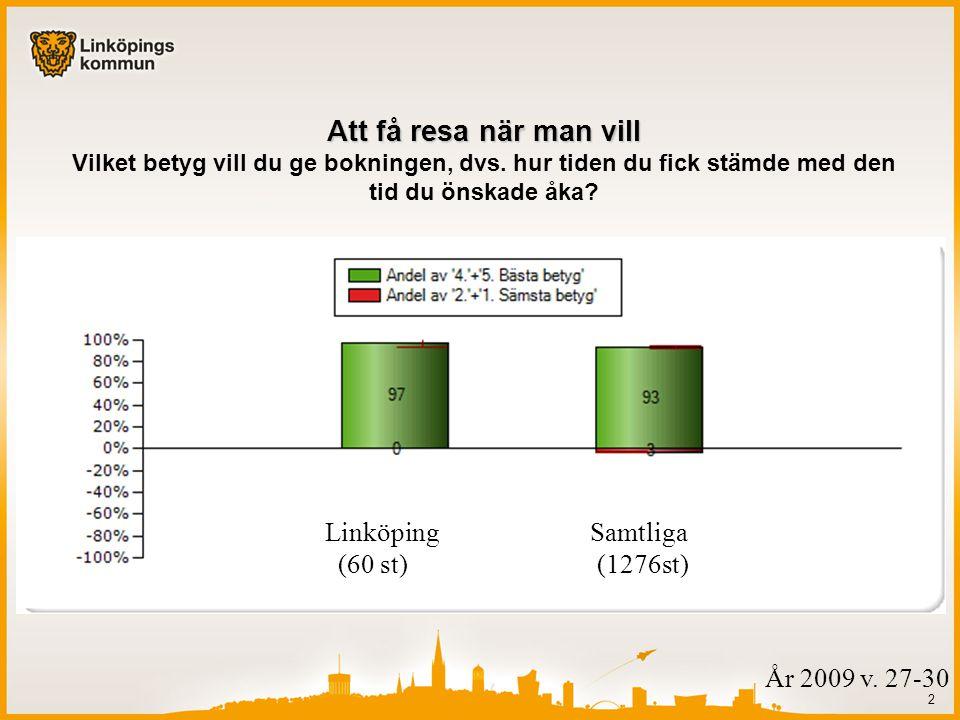 2 Linköping Samtliga (60 st) (1276st) Att få resa när man vill Att få resa när man vill Vilket betyg vill du ge bokningen, dvs.