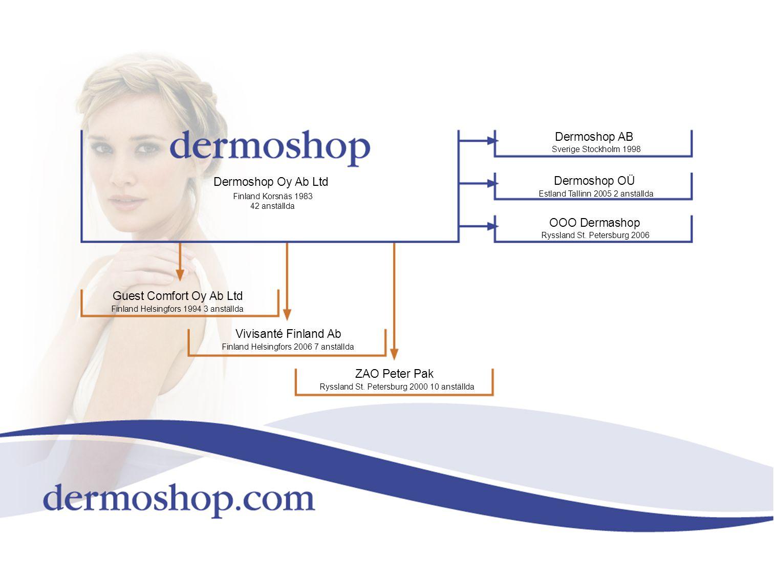 Dermoshop Oy Ab Ltd Finland Korsnäs 1983 42 anställda Dermoshop AB Sverige Stockholm 1998 Dermoshop OÜ Estland Tallinn 2005 2 anställda OOO Dermashop