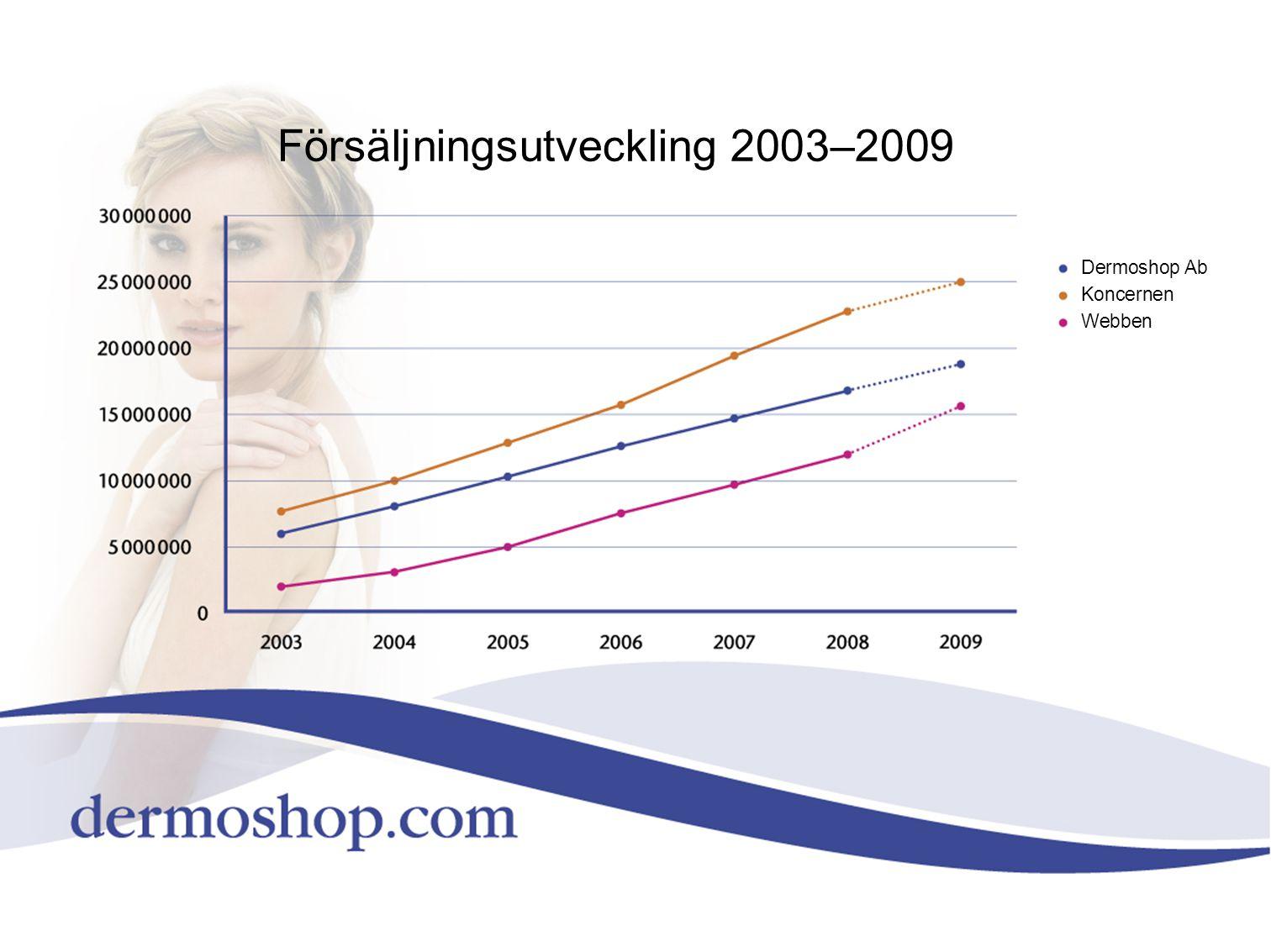 Försäljningsutveckling 2003–2009 Dermoshop Ab Koncernen Webben