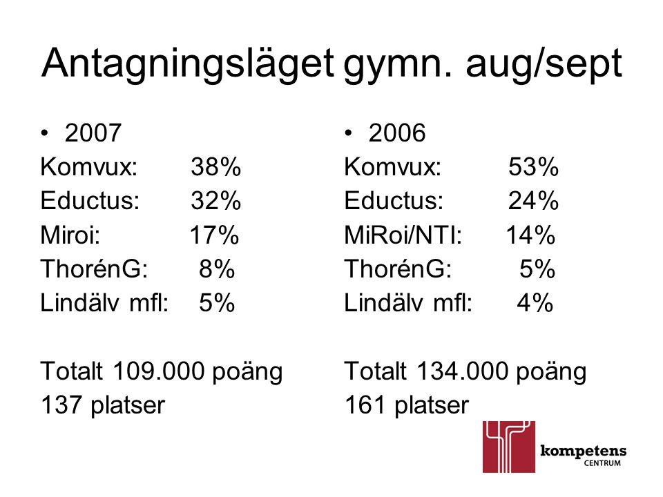 Antagningsläget gymn. aug/sept •2007 Komvux: 38% Eductus: 32% Miroi: 17% ThorénG: 8% Lindälv mfl: 5% Totalt 109.000 poäng 137 platser •2006 Komvux: 53