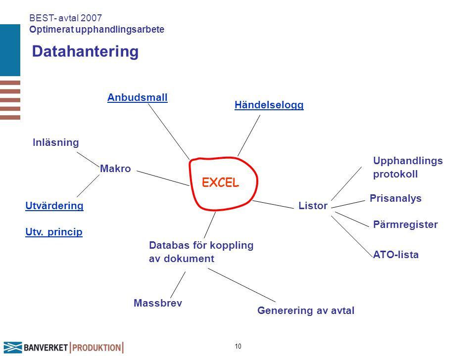 10 Datahantering EXCEL Inläsning Händelselogg Anbudsmall Databas för koppling av dokument Prisanalys Utvärdering Generering av avtal Massbrev Upphandl