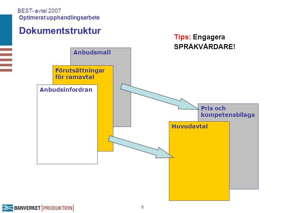 9 Dokumentstruktur BEST- avtal 2007 Optimerat upphandlingsarbete Anbudsmall Förutsättningar för ramavtal Anbudsinfordran Pris och kompetensbilaga Huvu
