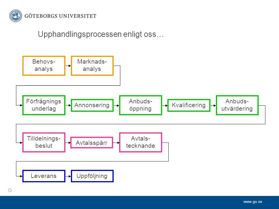 www.gu.se Upphandlingsprocessen enligt oss… Behovs- analys Marknads- analys Förfrågnings underlag Annonsering Anbuds- öppning Kvalificering Anbuds- utvärdering Tilldelnings- beslut Avtalsspärr Avtals- tecknande LeveransUppföljning G
