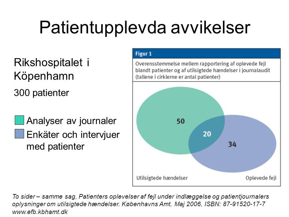 Patientupplevda avvikelser Rikshospitalet i Köpenhamn 300 patienter –Analyser av journaler –Enkäter och intervjuer med patienter To sider – samme sag, Patienters oplevelser af fejl under indlæggelse og patientjournalers oplysninger om utilsigtede hændelser.