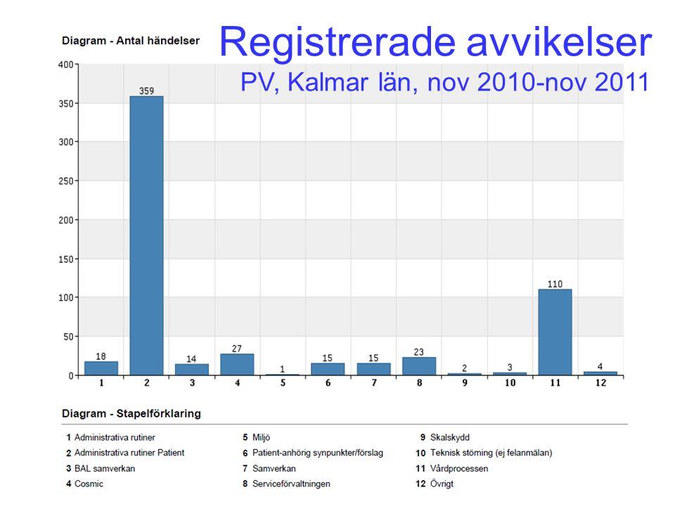 Registrerade avvikelser PV, Kalmar län, nov 2010-nov 2011