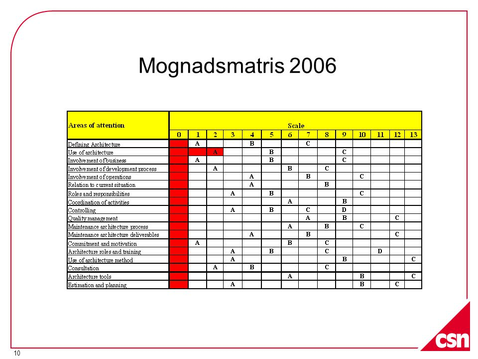 10 Mognadsmatris 2006