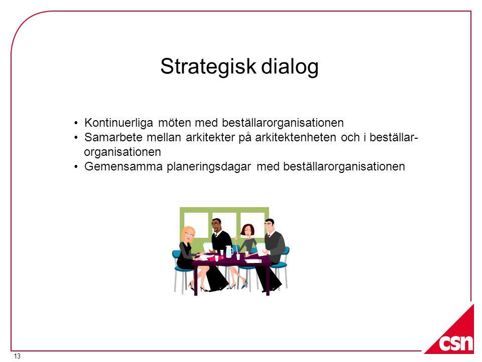 13 Strategisk dialog • Kontinuerliga möten med beställarorganisationen • Samarbete mellan arkitekter på arkitektenheten och i beställar- organisationen • Gemensamma planeringsdagar med beställarorganisationen