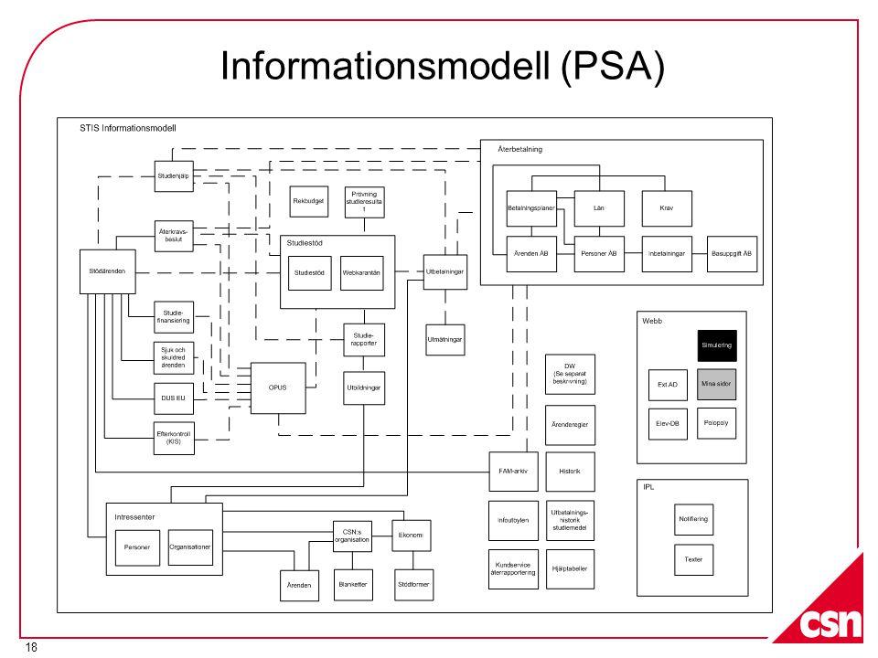 18 Informationsmodell (PSA)
