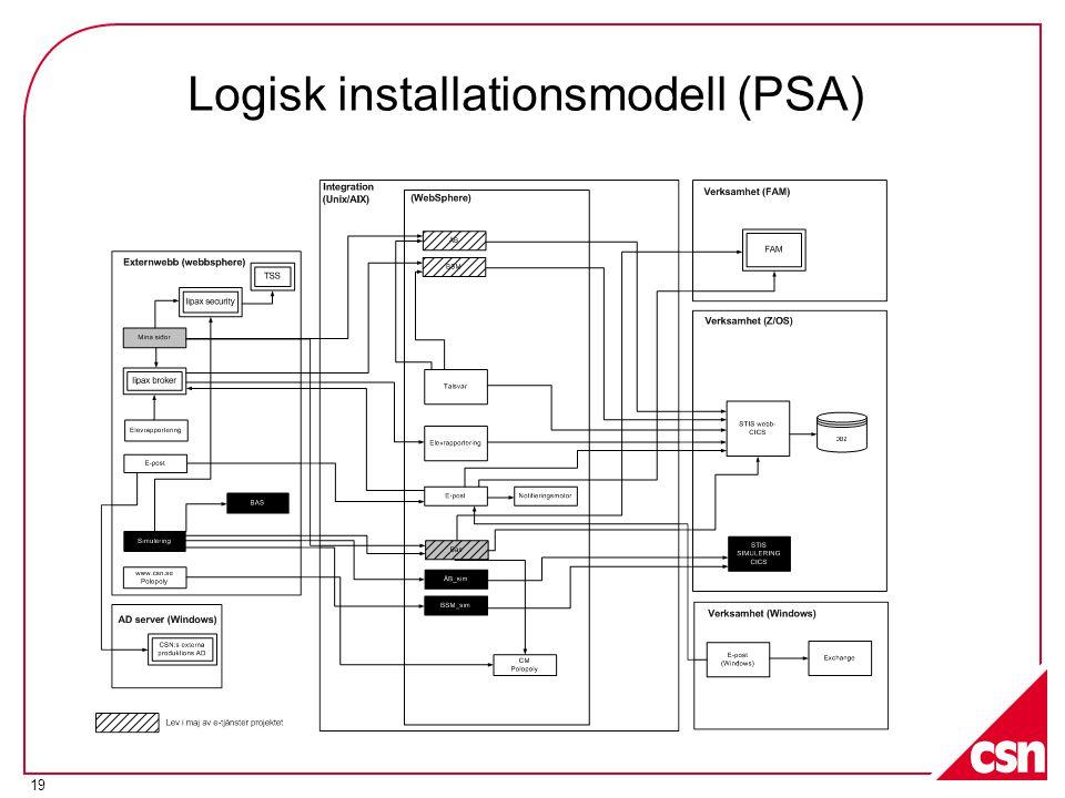 19 Logisk installationsmodell (PSA)
