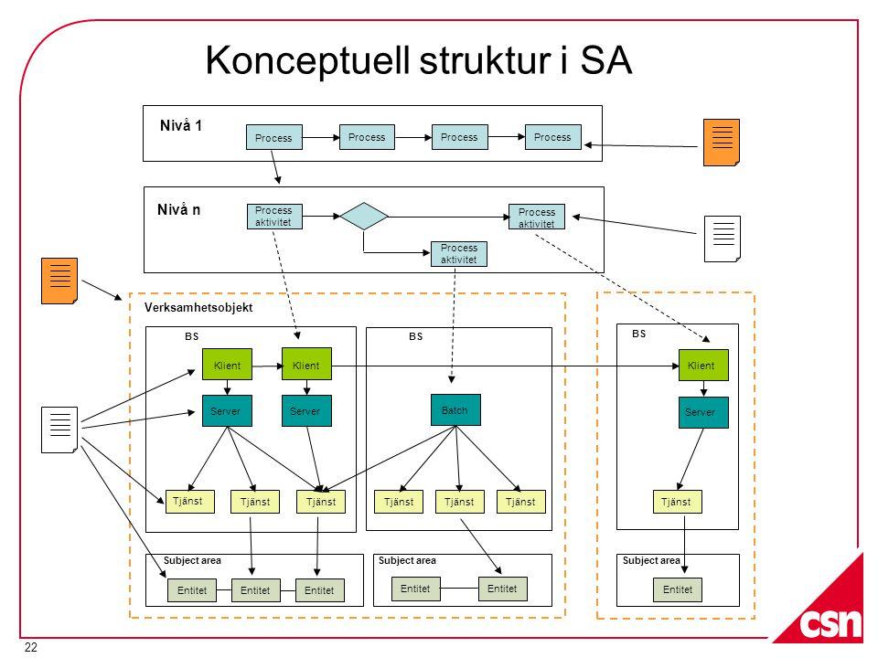 22 Nivå 1 Nivå n Process aktivitet Process aktivitet Process aktivitet Klient Batch Server Tjänst Verksamhetsobjekt Entitet Subject area BS Klient Server Konceptuell struktur i SA