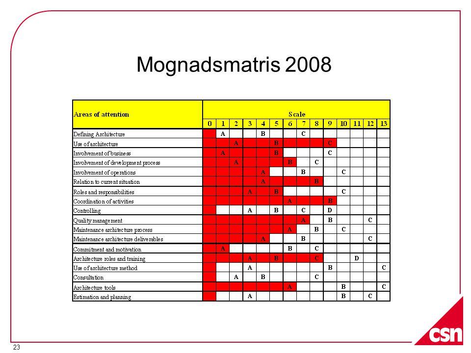23 Mognadsmatris 2008